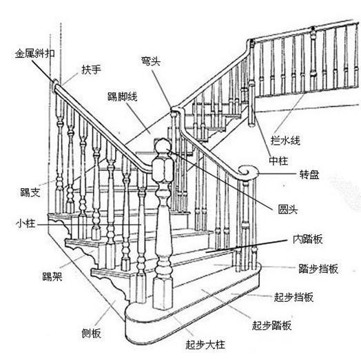 一般楼梯踏步尺寸是多少