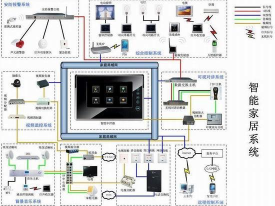什么是智能家居系统设计