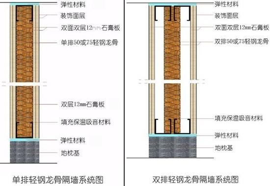 轻钢龙骨隔墙安装步骤以及注意事项是什么? - 装修