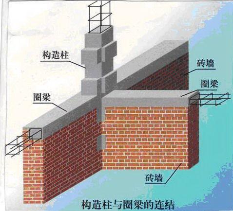 什么叫砌体结构 砌体结构设计施工规范是什么