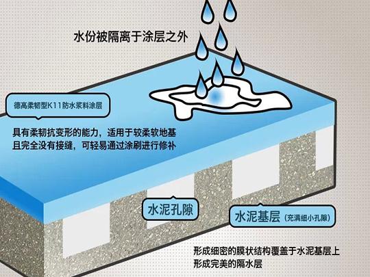 德高K11防水浆料 厨卫生间防水施工 柔韧性Ⅱ型 4.2kg图片