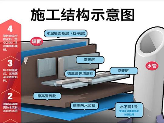 德高防水专用套餐A k11彩色防水浆料 柔韧性111型 水不图片